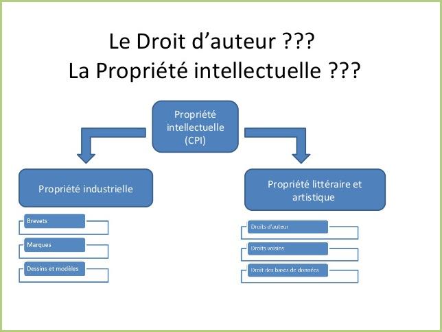 Conditions Générales d'Utilisation - Propriété intellectuelle - industrielle - litéraire et artistique