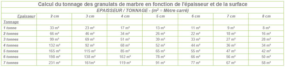 Les granulats de marbre italiens - Tableau tonnage/surface/épaisseur