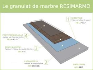 Le granulat de marbre RESIMARMO